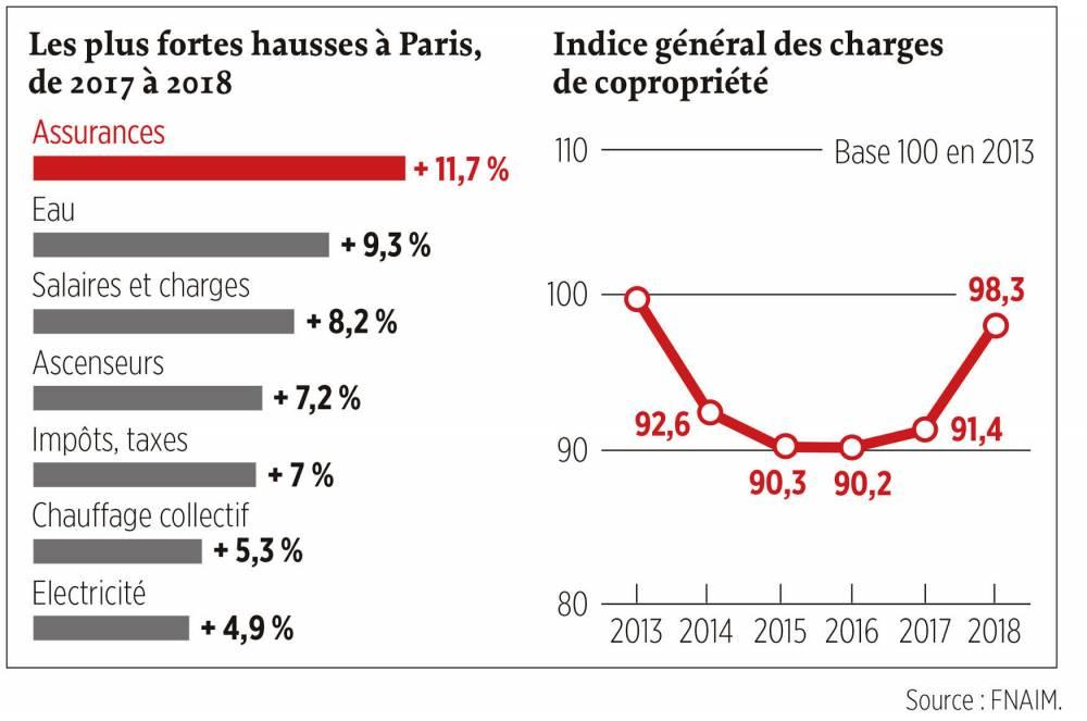 Logement - Hausse de 7,56Pourcent  des charges de copropriété à Paris